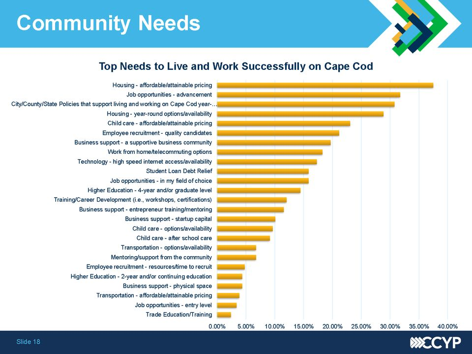 2018 Community Survey Top Needs To Live Work Successfully On Cape Cod Page 08